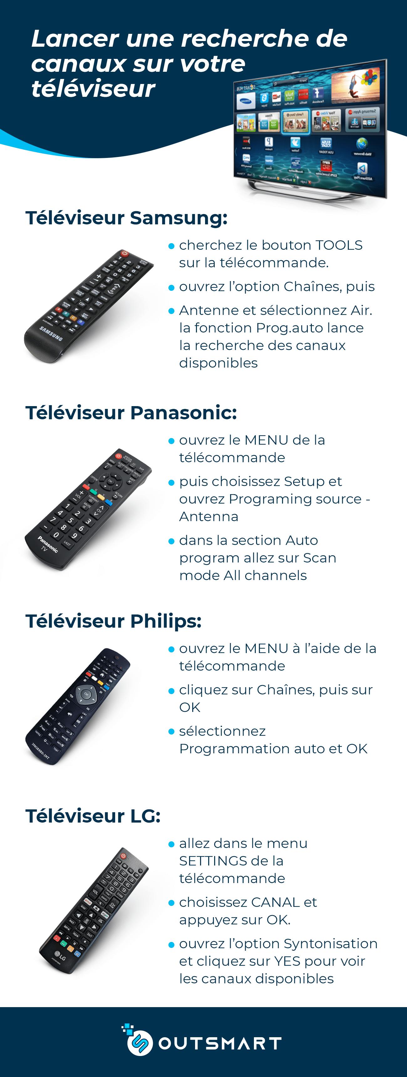 comment rechercher de nouveaux canaux sur votre téléviseur