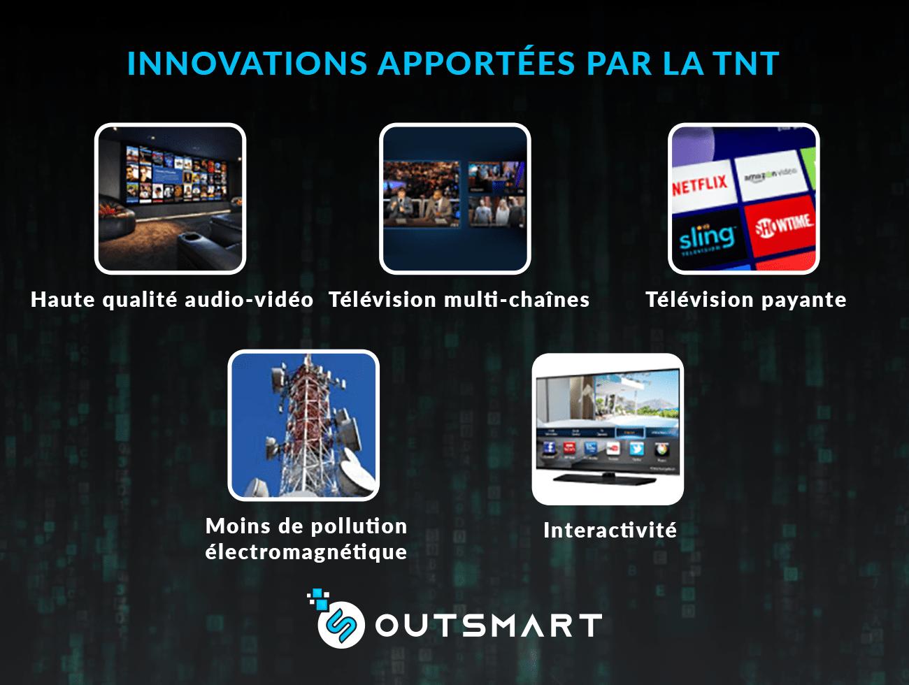 inovations apportées par la TNT